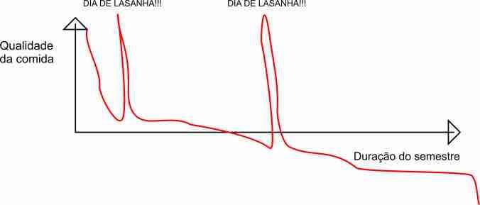 Grafico 2: qualidade da comida x duração do semestre